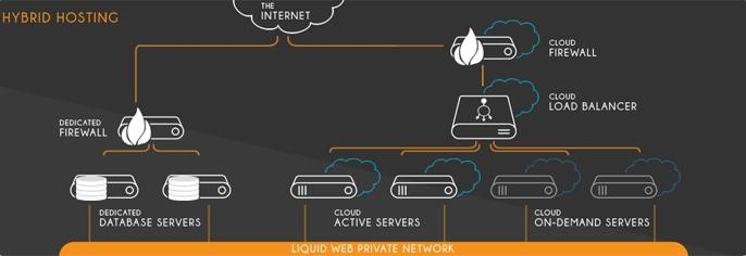 5 Things You Need to Know About Hybrid Cloud Hosting