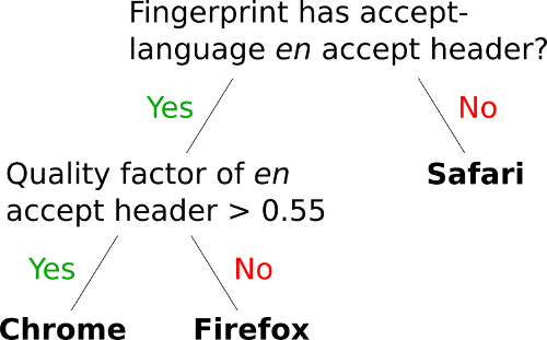 decisionTree